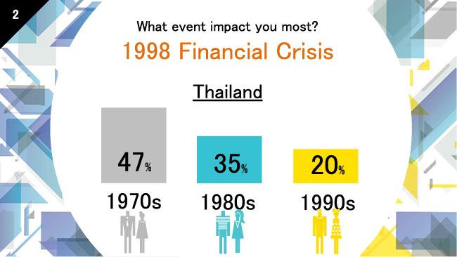 年代によるアジア通貨危機のインパクト