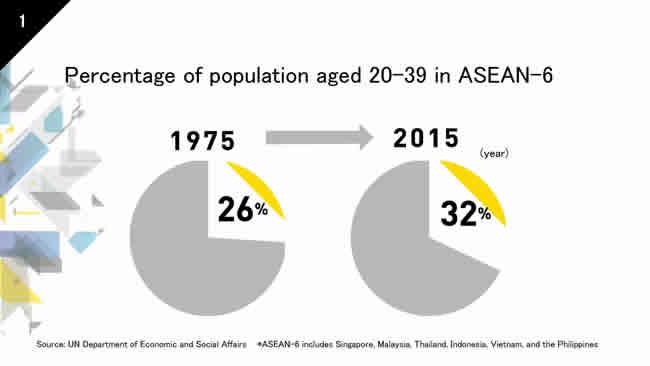 p23ミレニアル人口3分の1
